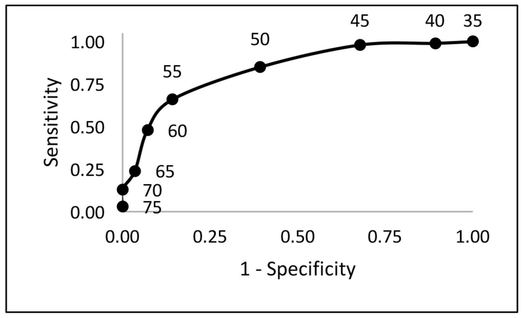 Correlation of University Comprehensive and National Certification
